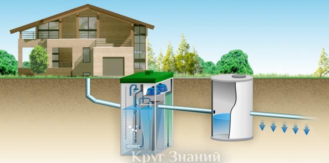Основные критерии выбора системы фильтрации в загородный дом
